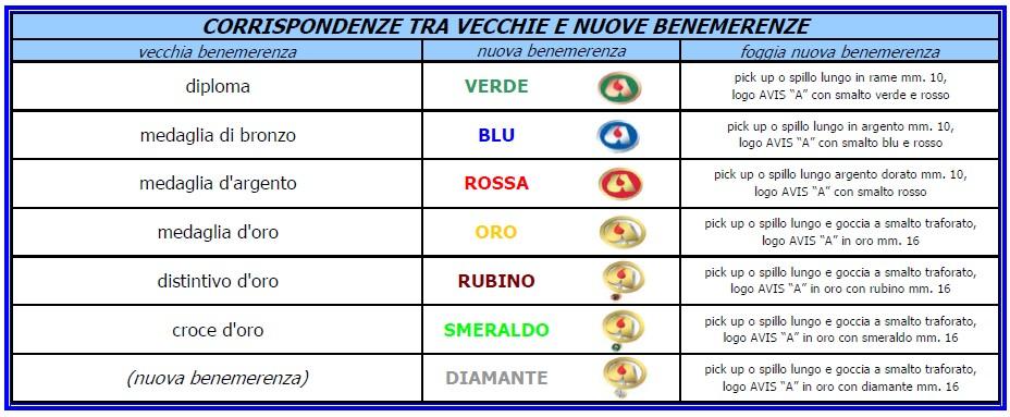 benemerenze 3